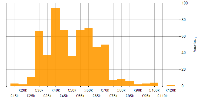 Salary histogram for Software Testing in the South East