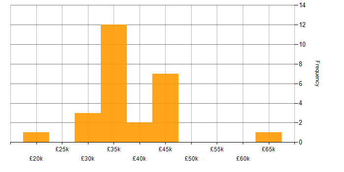 Salary histogram for Software Testing in Wiltshire