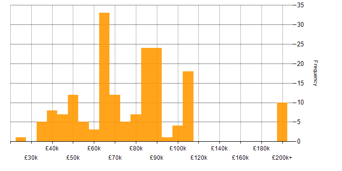 Salary histogram for SolarWinds in London