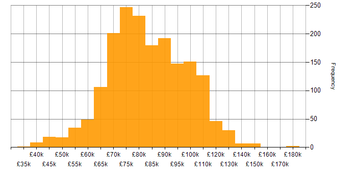 Salary histogram for Solutions Architect in the UK