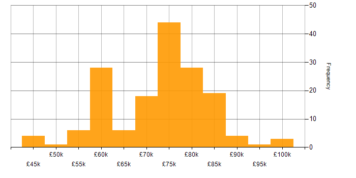 Salary histogram for Solutions Architect in the West Midlands
