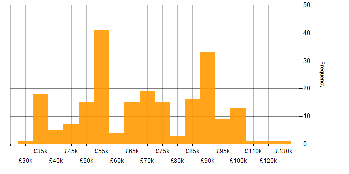 Salary histogram for SonarQube in the UK