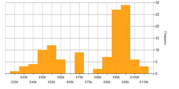 Salary histogram for Sonatype Nexus in London