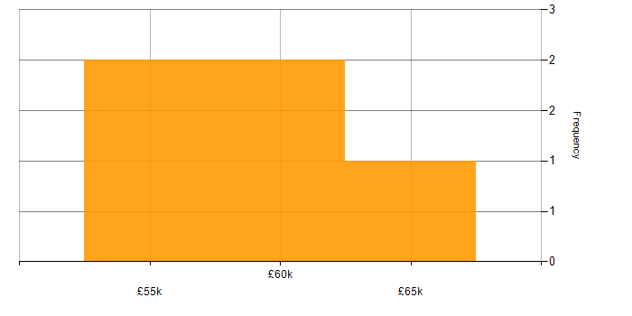 Salary histogram for Sonatype Nexus in Yorkshire