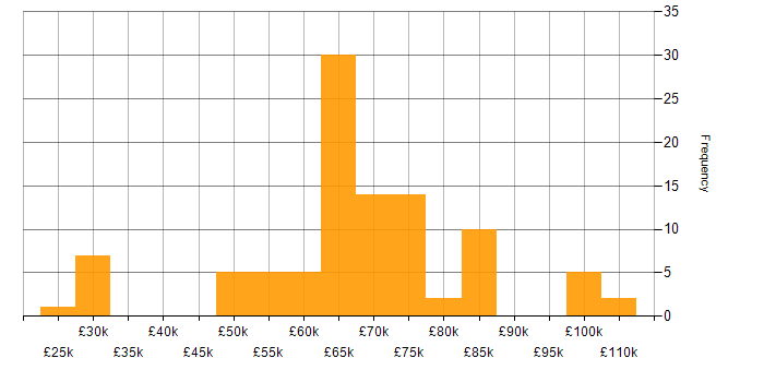 Salary histogram for SpecFlow in the City of London