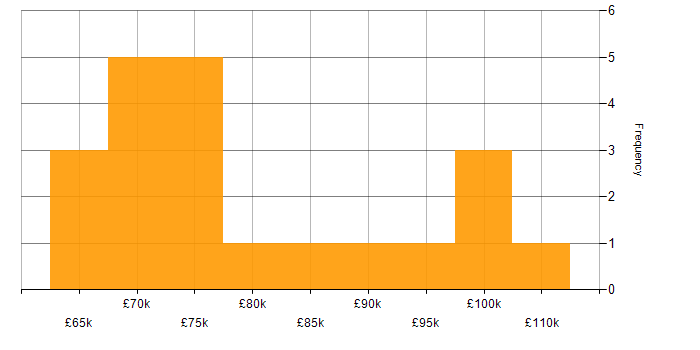 Salary histogram for Splunk in the City of London