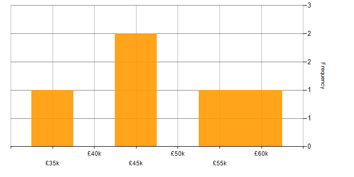 Salary histogram for Spring in Cheshire