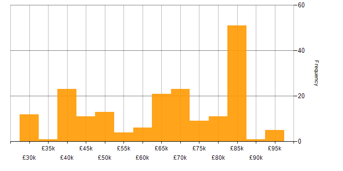 Salary histogram for Spring in the South East