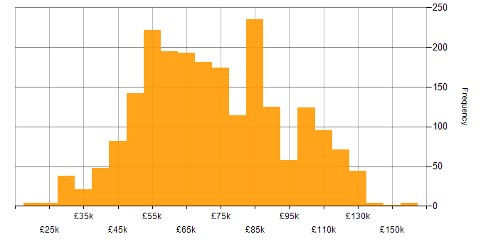 Salary histogram for Spring in the UK