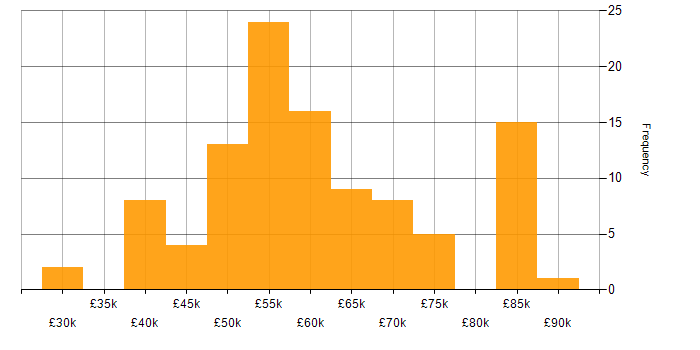 Salary histogram for Spring in Yorkshire