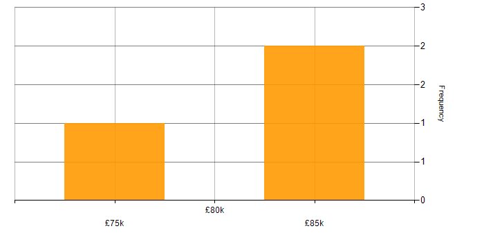 Salary histogram for Spring Boot in Oxfordshire