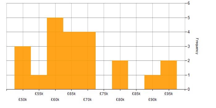 Salary histogram for Spring Integration in the UK