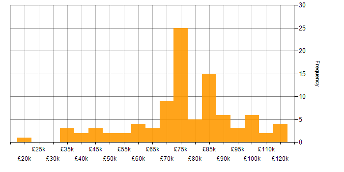 Salary histogram for Spring MVC in the UK