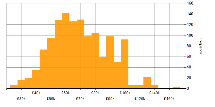 Salary histogram for SQL in Central London