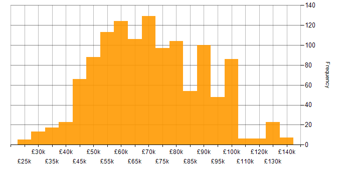 Salary histogram for SQL in the City of London
