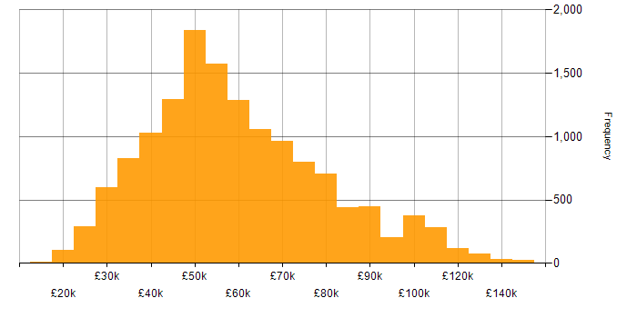 Salary histogram for SQL in England
