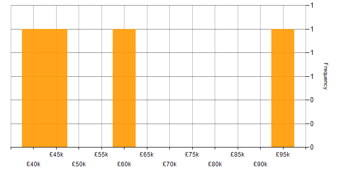 Salary histogram for SQL in Reigate