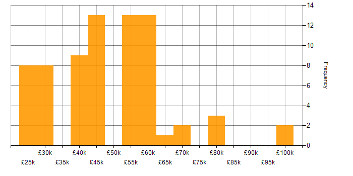 Salary histogram for SQL in Somerset