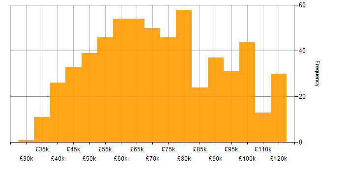 Salary histogram for SQL Server in the City of London