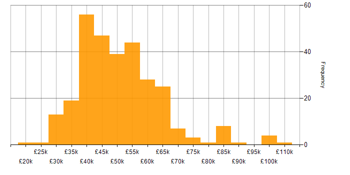 Salary histogram for SQL Server in Manchester