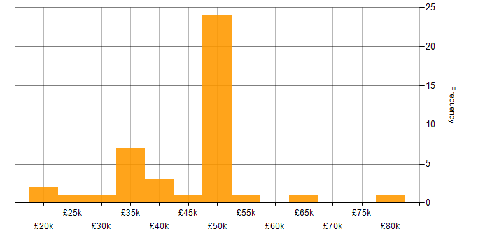 Salary histogram for SQL Server Integration Services in Wales