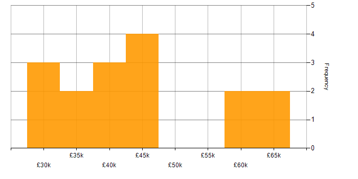 Salary histogram for SQL Server Management Studio (SSMS) in the South East