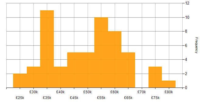 Salary histogram for SQL Server Reporting Services in the East of England