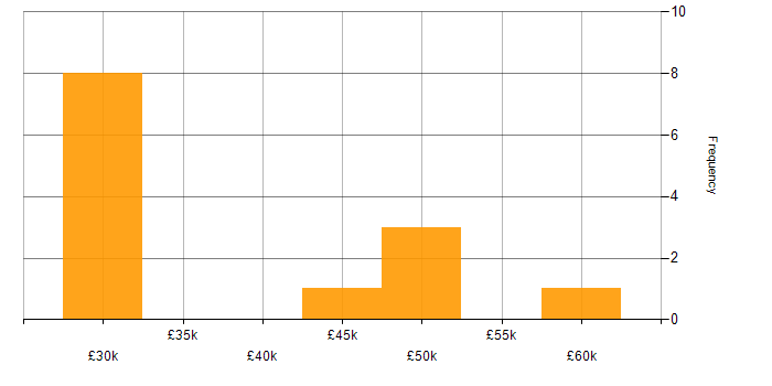Salary histogram for SQL Server Reporting Services in Glasgow