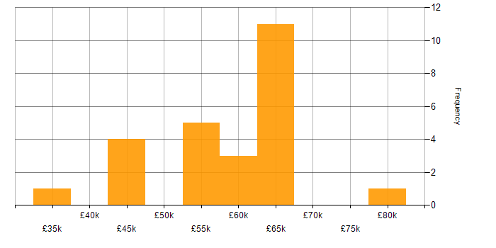 Salary histogram for SSL in the City of London