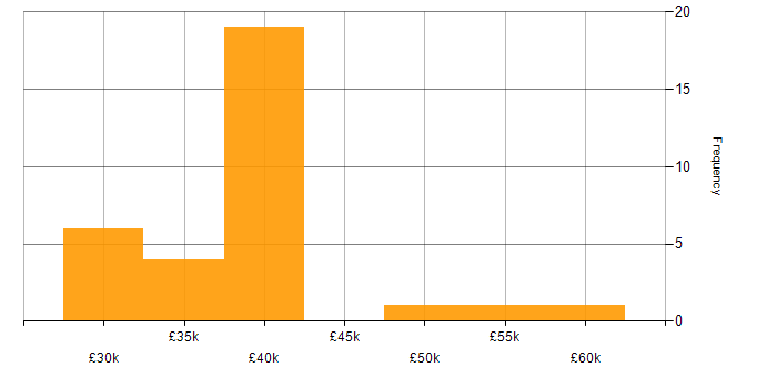 Salary histogram for SSL in Manchester