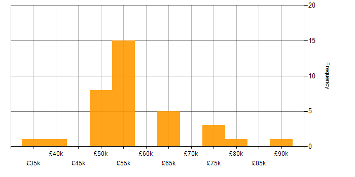 Salary histogram for SSL in the West Midlands