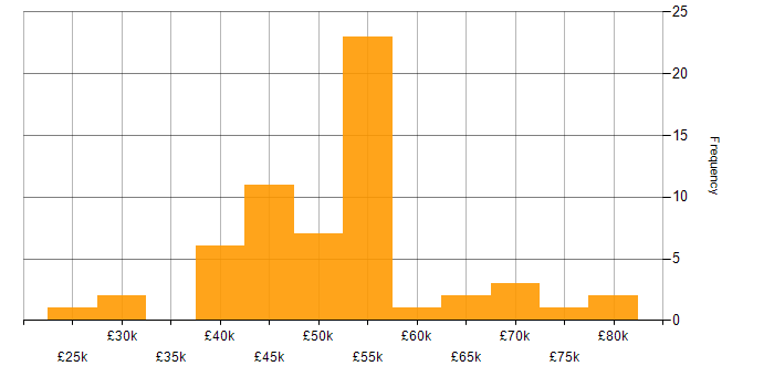 Salary histogram for Storage Engineer in the UK