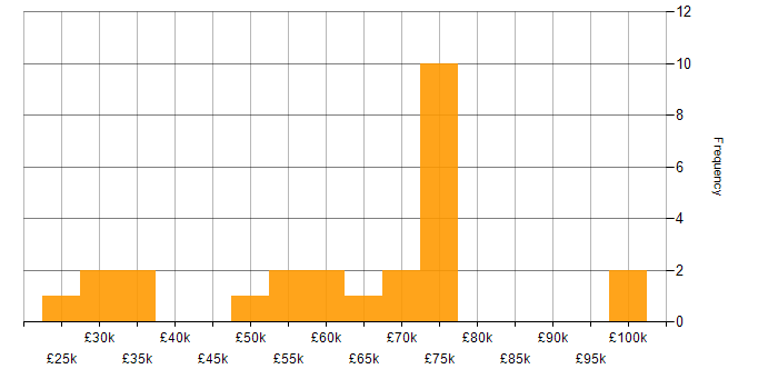 Salary histogram for Media Streaming in London
