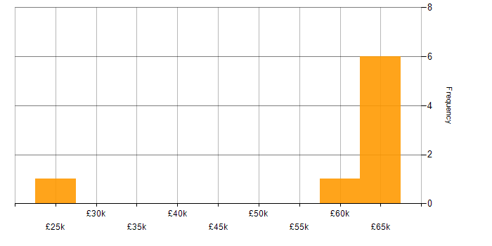 Salary histogram for Video\Live Streaming in Yorkshire