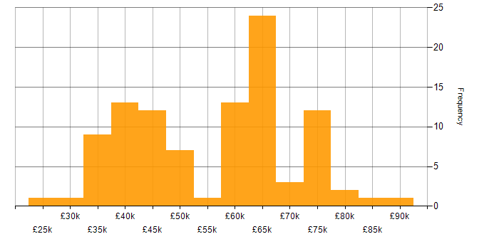 Salary histogram for Subversion in the South East
