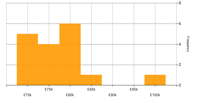 Salary histogram for Summit in England