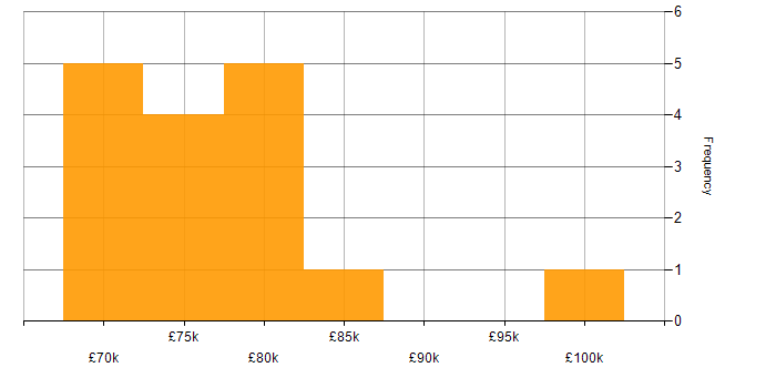Salary histogram for Summit in the UK