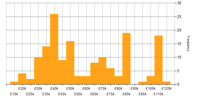 Salary histogram for Sun in England