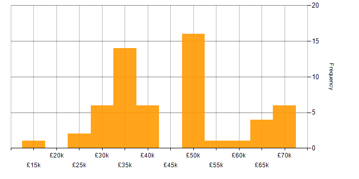 Salary histogram for Sun in the South East