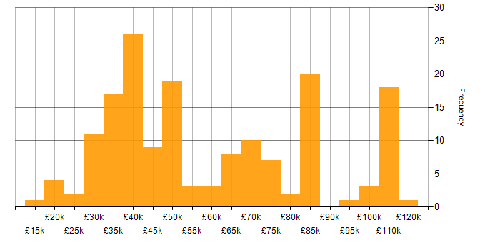 Salary histogram for Sun in the UK