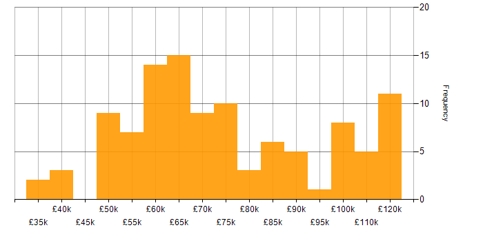 Salary histogram for SWIFT in the UK