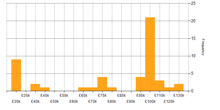 Salary histogram for Swing in the UK
