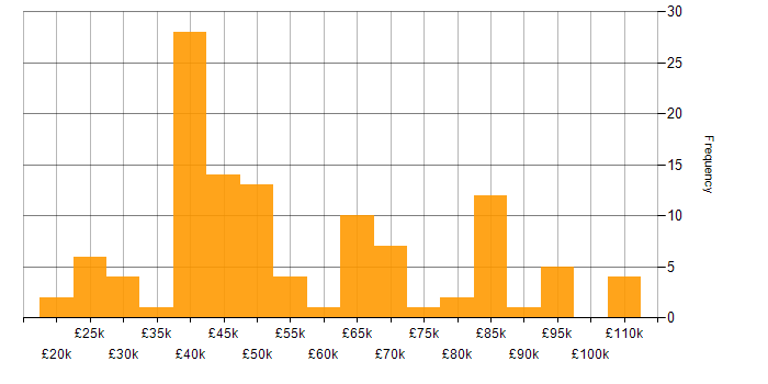 Salary histogram for Symantec in the UK