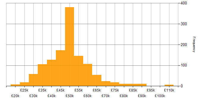 Salary histogram for T-SQL in the UK excluding London