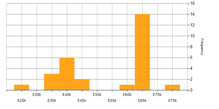 Salary histogram for Task Automation in Manchester