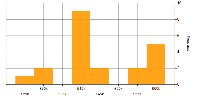 Salary histogram for TCP/IP in Hertfordshire