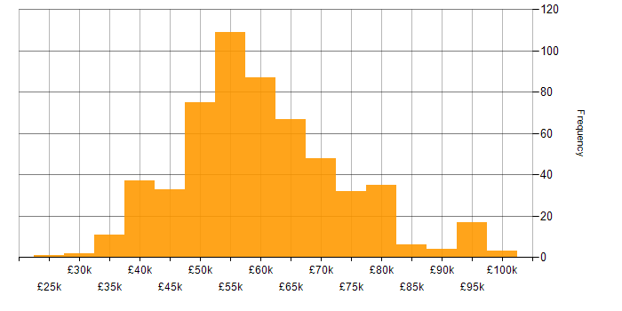 Salary histogram for TDD in the South East