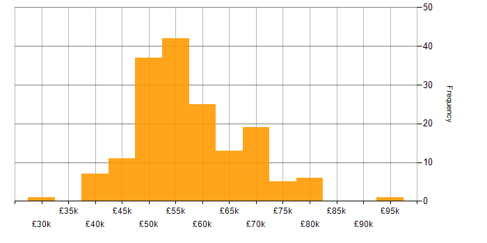 Salary histogram for TDD in West Yorkshire