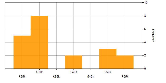 Salary histogram for Team Foundation Server in the East Midlands