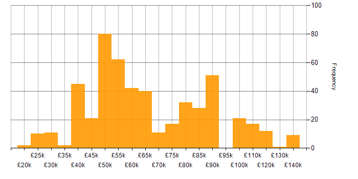 Salary histogram for Team Foundation Server in England